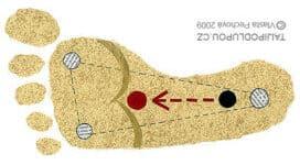 Taijipodlupou.cz - červená šipka zobrazuje přenesení váhy z paty do bublajícího pramínku (červený bod)